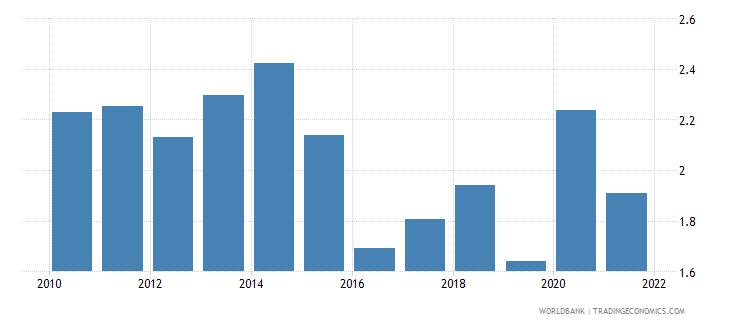 azerbaijan intentional homicides per 100 000 people wb data