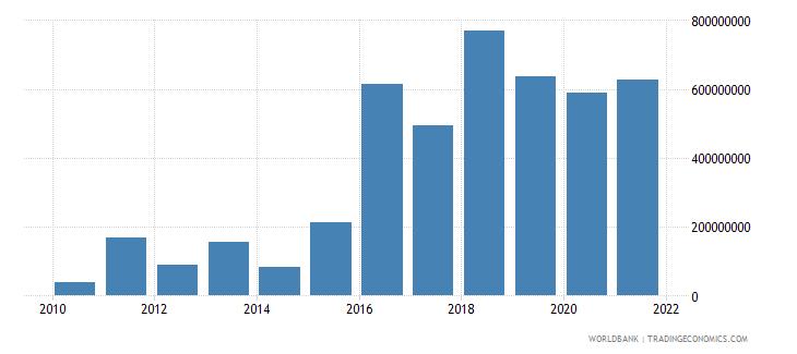 azerbaijan interest payments current lcu wb data