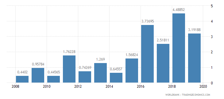 azerbaijan interest payments percent of expense wb data