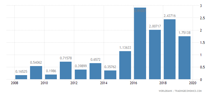 azerbaijan interest payments percent of revenue wb data