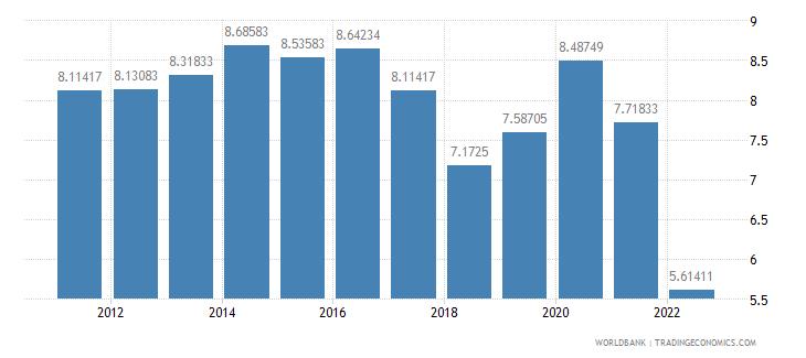 azerbaijan interest rate spread lending rate minus deposit rate percent wb data
