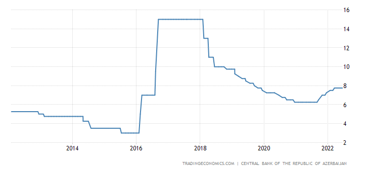 Azerbaijan Interest Rate