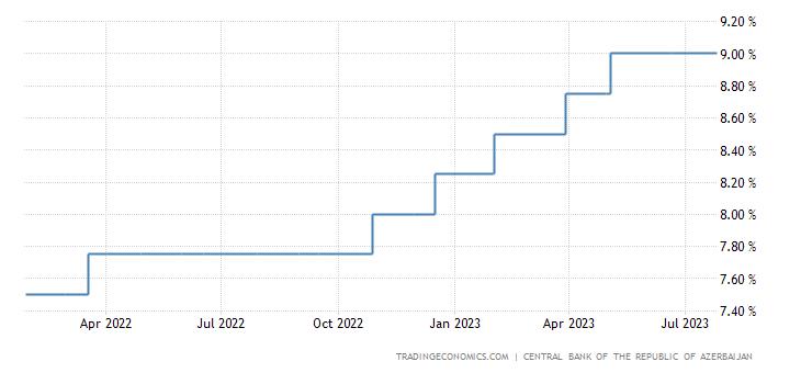 Azerbaijan Interest Rate