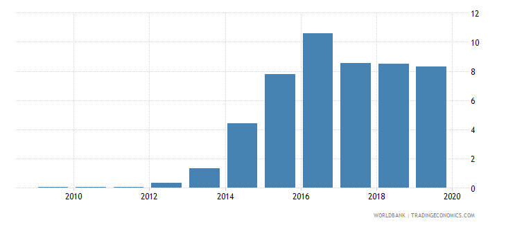 azerbaijan international debt issues to gdp percent wb data