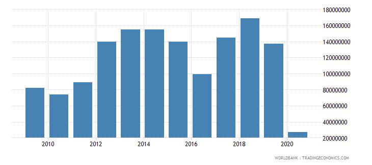 azerbaijan international tourism expenditures for passenger transport items us dollar wb data