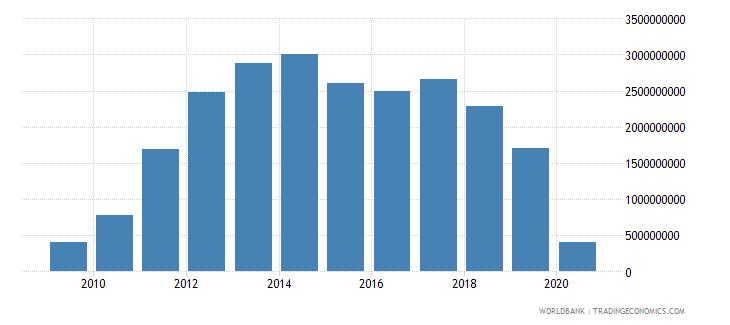 azerbaijan international tourism expenditures for travel items us dollar wb data