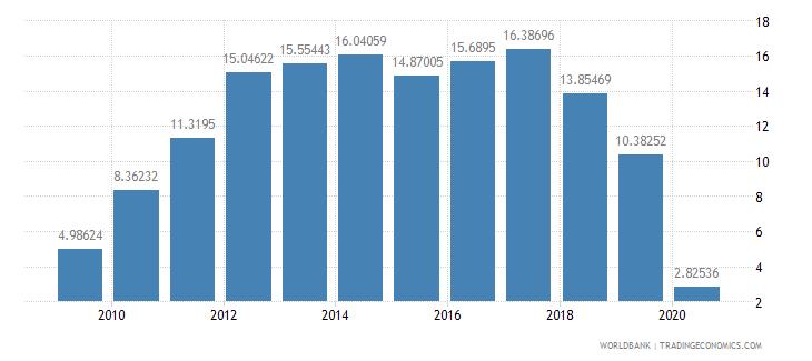 azerbaijan international tourism expenditures percent of total imports wb data