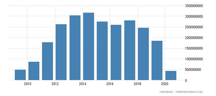 azerbaijan international tourism expenditures us dollar wb data