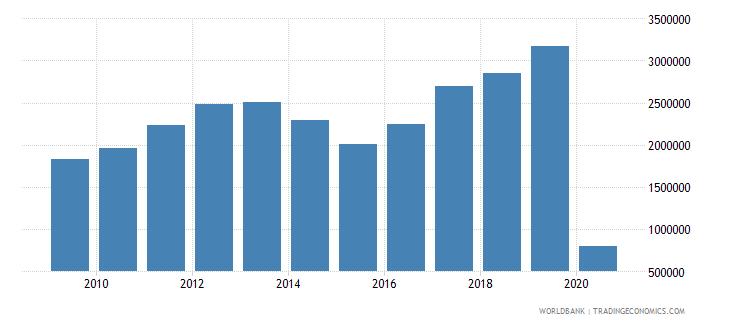 azerbaijan international tourism number of arrivals wb data