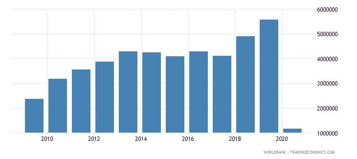 azerbaijan international tourism number of departures wb data