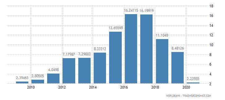 azerbaijan international tourism receipts percent of total exports wb data