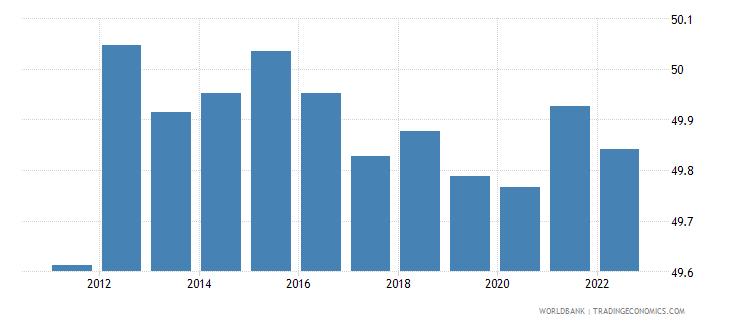 azerbaijan labor force female percent of total labor force wb data
