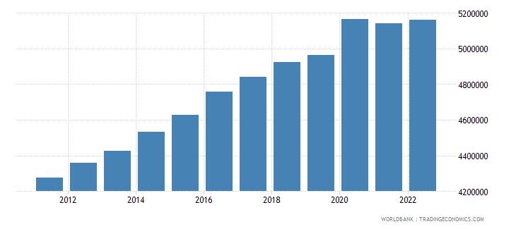 azerbaijan labor force total wb data