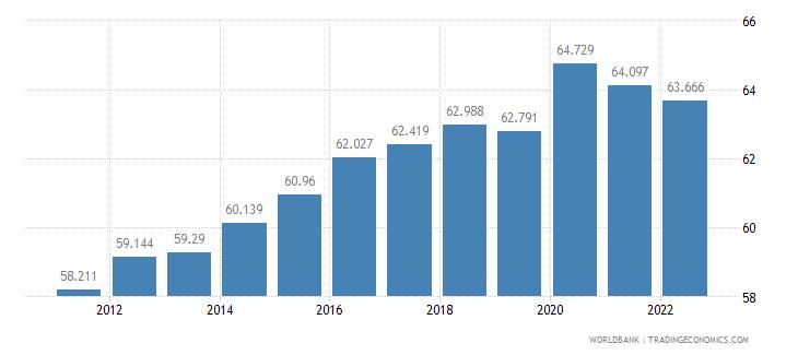 azerbaijan labor participation rate female percent of female population ages 15 plus  wb data
