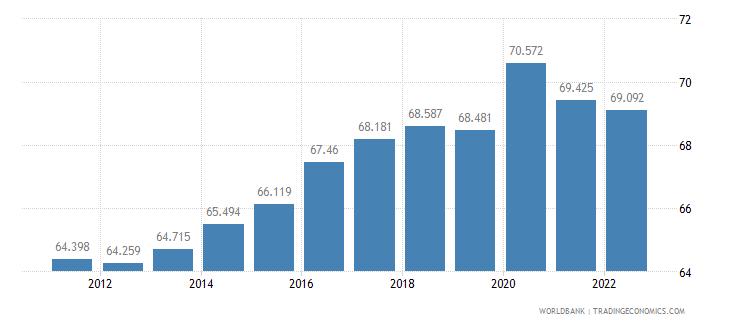 azerbaijan labor participation rate male percent of male population ages 15 plus  wb data