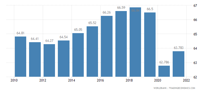 azerbaijan labor participation rate total percent of total population ages 15 plus  wb data