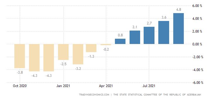 Azerbaijan GDP YoY