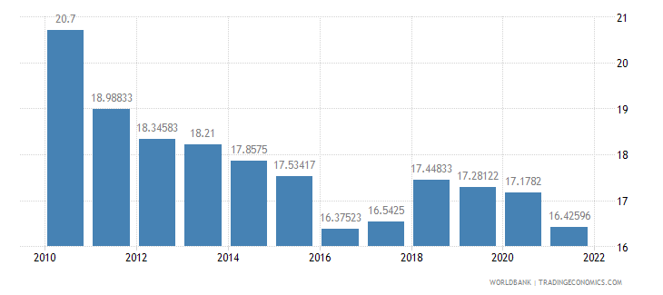 azerbaijan lending interest rate percent wb data