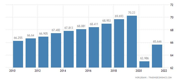 azerbaijan life expectancy at birth male years wb data