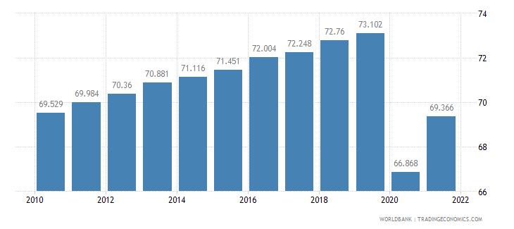 azerbaijan life expectancy at birth total years wb data