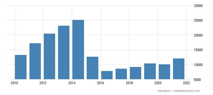 azerbaijan liquid liabilities in millions usd 2000 constant wb data