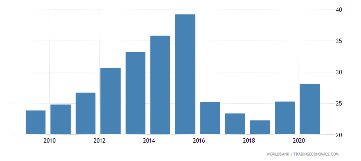azerbaijan liquid liabilities to gdp percent wb data