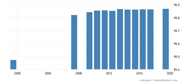 azerbaijan literacy rate adult male percent of males ages 15 and above wb data
