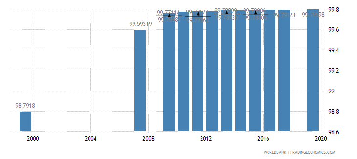 azerbaijan literacy rate adult total percent of people ages 15 and above wb data