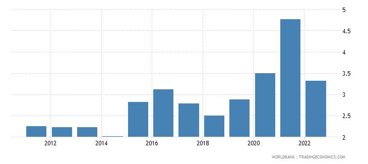 azerbaijan manufactures exports percent of merchandise exports wb data