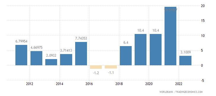 azerbaijan manufacturing value added annual percent growth wb data
