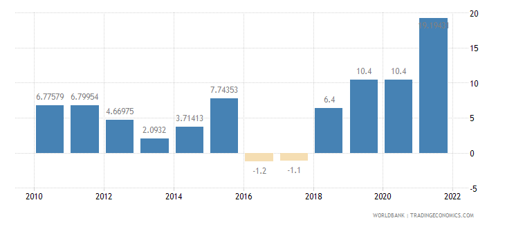 azerbaijan manufacturing value added annual percent growth wb data