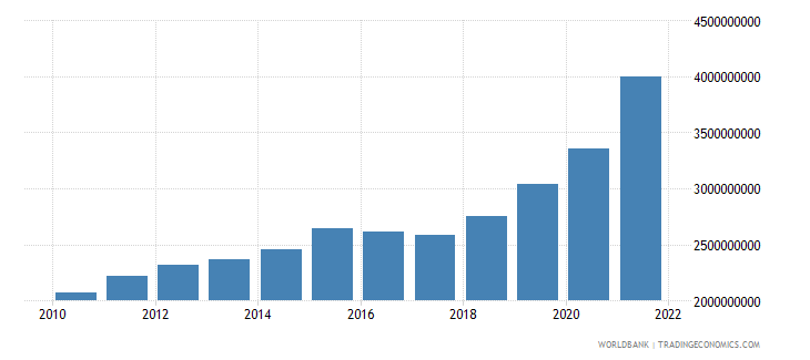 azerbaijan manufacturing value added constant 2000 us dollar wb data