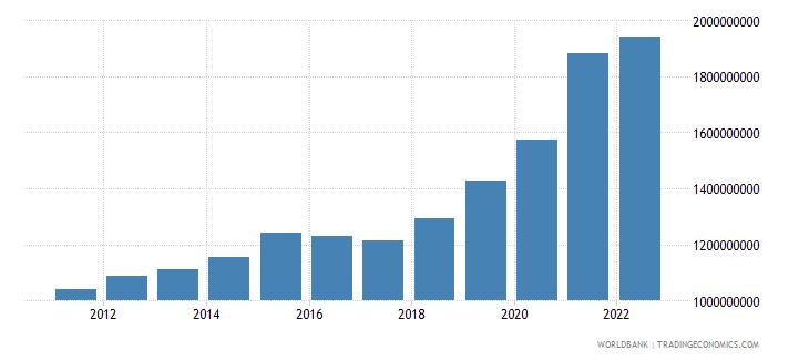 azerbaijan manufacturing value added constant lcu wb data