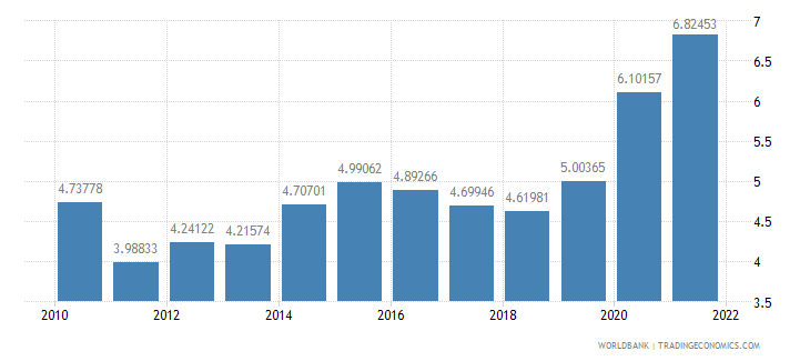 azerbaijan manufacturing value added percent of gdp wb data
