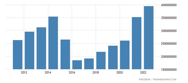 azerbaijan manufacturing value added us dollar wb data