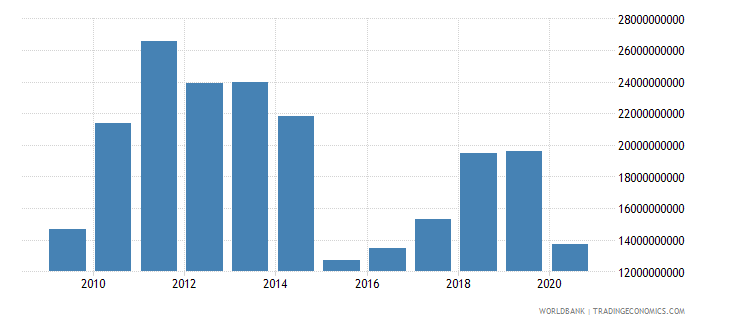 azerbaijan merchandise exports by the reporting economy us dollar wb data