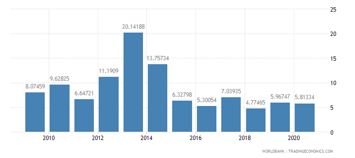 azerbaijan merchandise exports to developing economies in east asia  pacific percent of total merchandise exports wb data