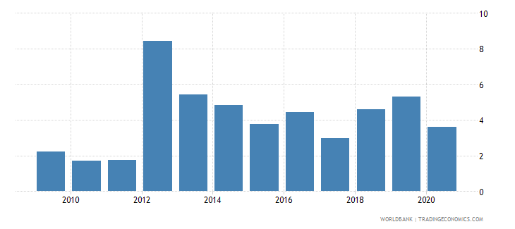 azerbaijan merchandise exports to developing economies in south asia percent of total merchandise exports wb data