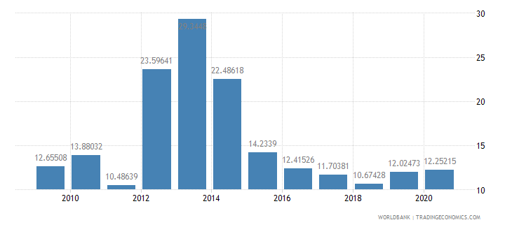 azerbaijan merchandise exports to developing economies outside region percent of total merchandise exports wb data
