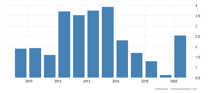 azerbaijan merchandise exports to economies in the arab world percent of total merchandise exports wb data