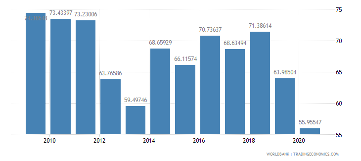 azerbaijan merchandise exports to high income economies percent of total merchandise exports wb data