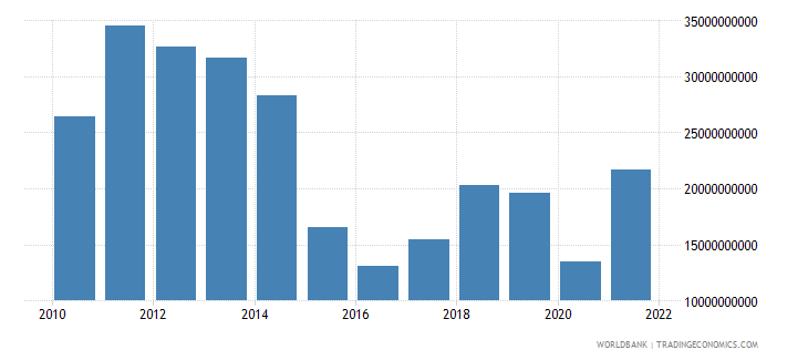 azerbaijan merchandise exports us dollar wb data