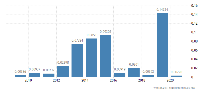 azerbaijan merchandise imports by the reporting economy residual percent of total merchandise imports wb data