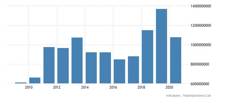 azerbaijan merchandise imports by the reporting economy us dollar wb data