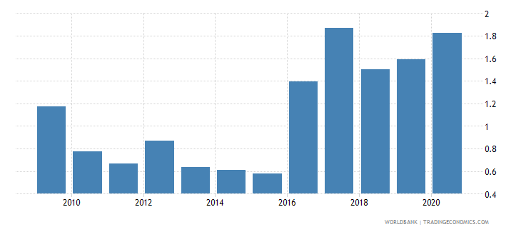 azerbaijan merchandise imports from developing economies in south asia percent of total merchandise imports wb data