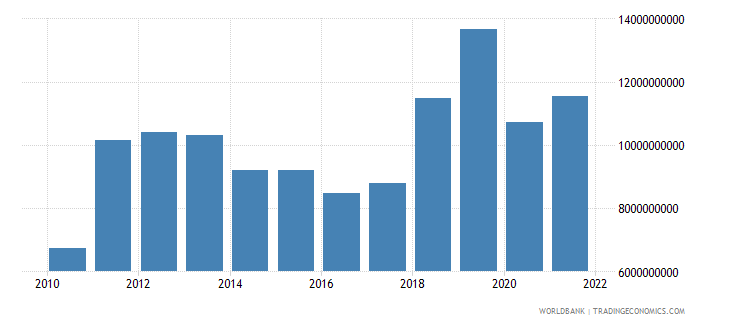 azerbaijan merchandise imports us dollar wb data