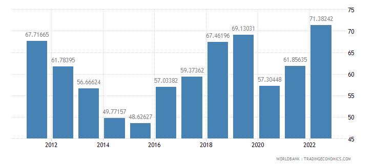 azerbaijan merchandise trade percent of gdp wb data