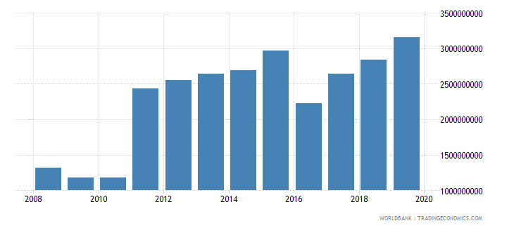 azerbaijan military expenditure current lcu wb data