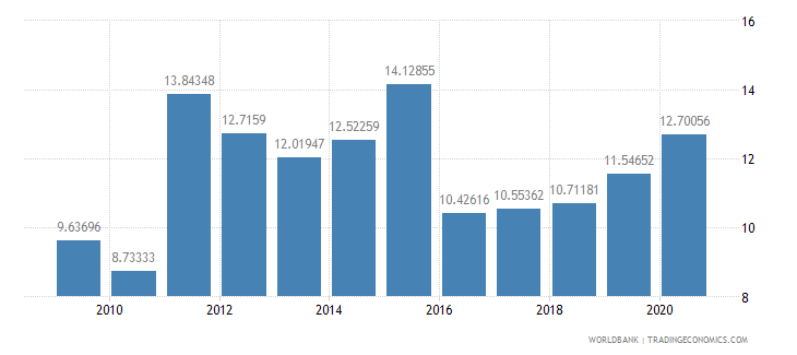 azerbaijan military expenditure percent of central government expenditure wb data