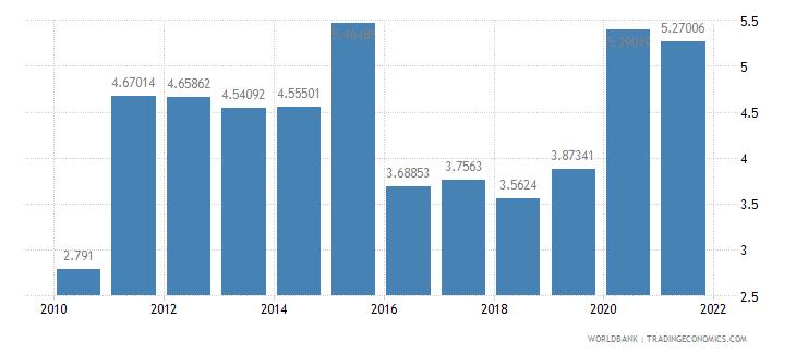 azerbaijan military expenditure percent of gdp wb data